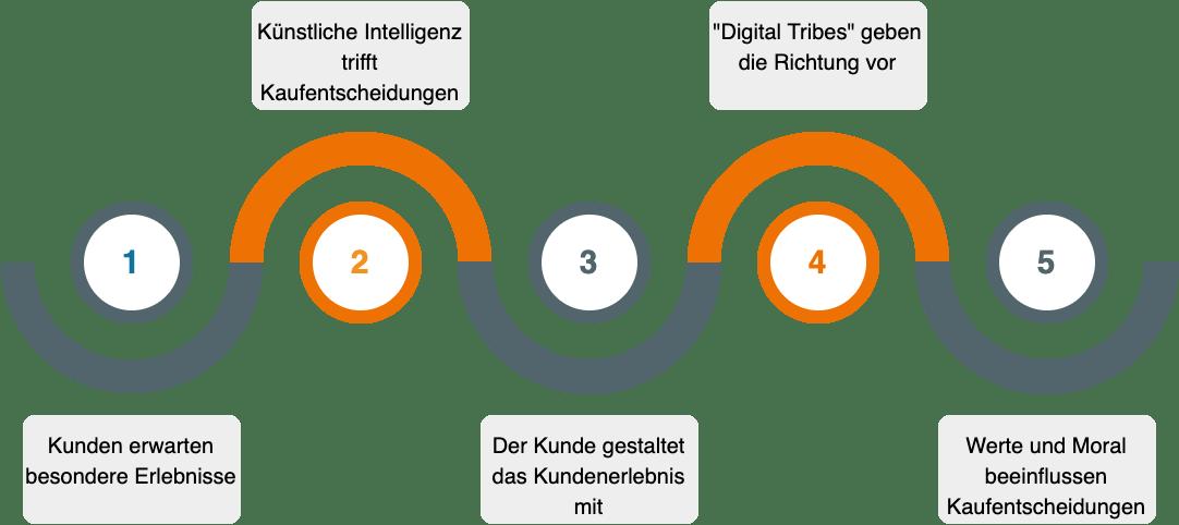 Customer Experience Ralf Komor Interim Vertrieb