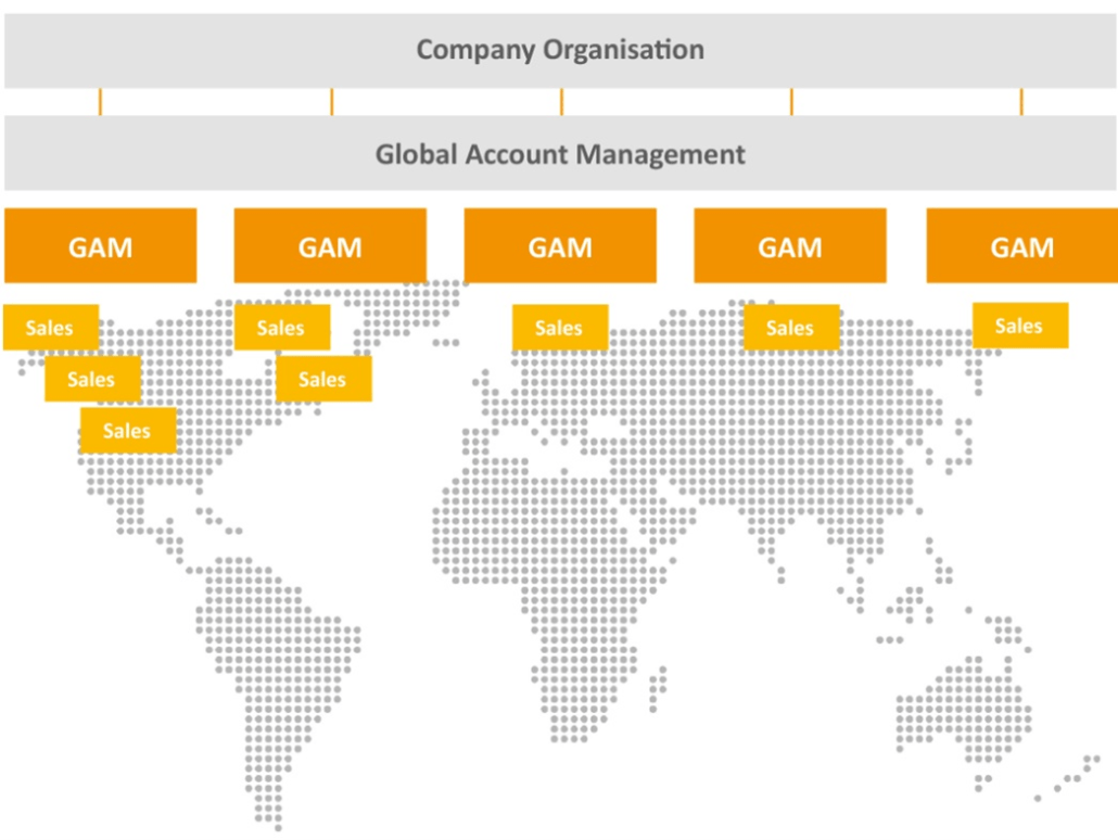 Internationales Key Account Management